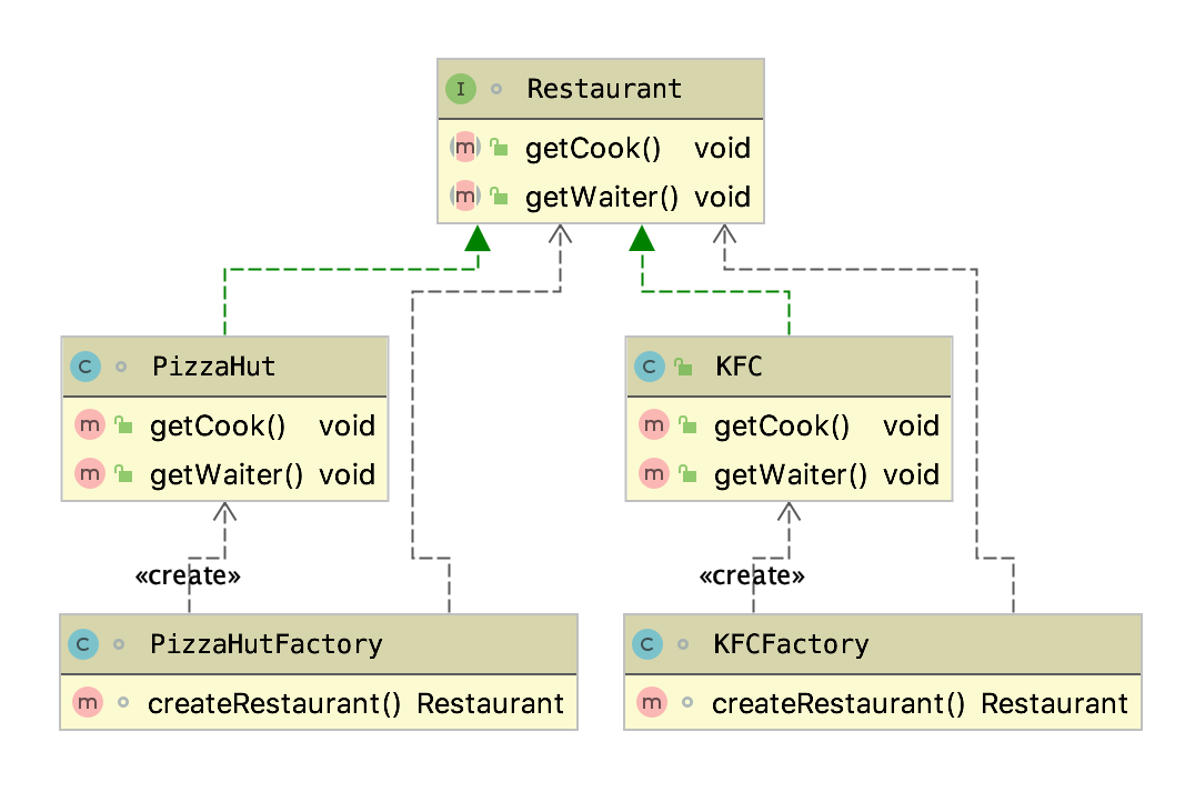 UML for factory type2